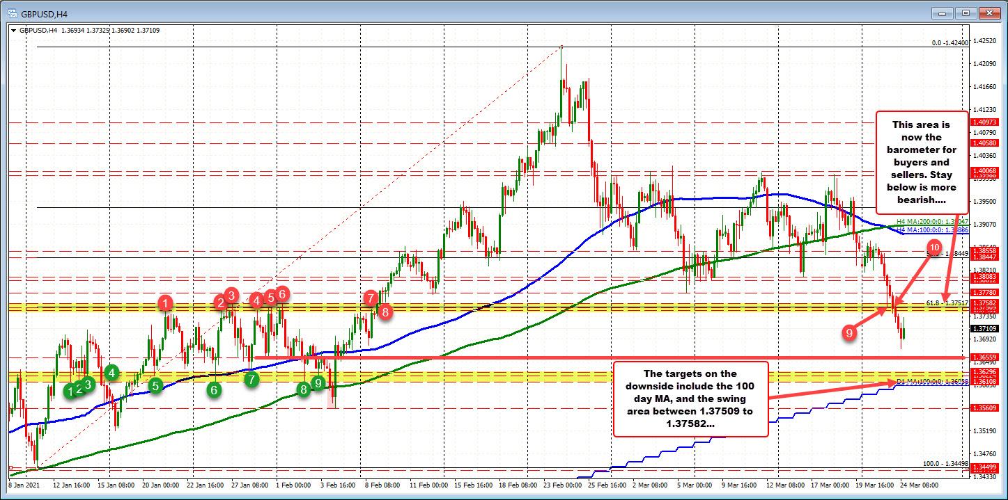GBPUSD fell below a key swing area
