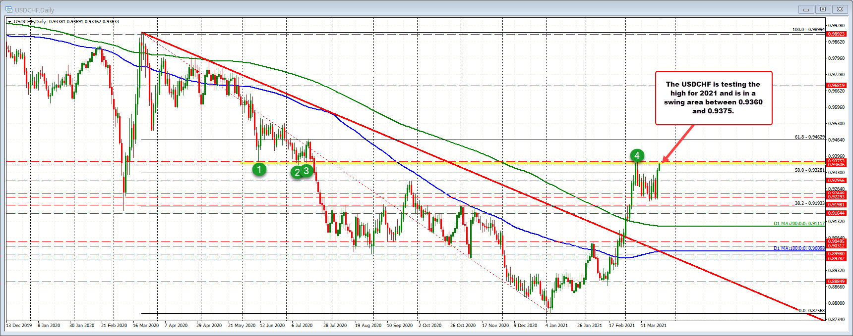 USDCHF on the 4-hour chart