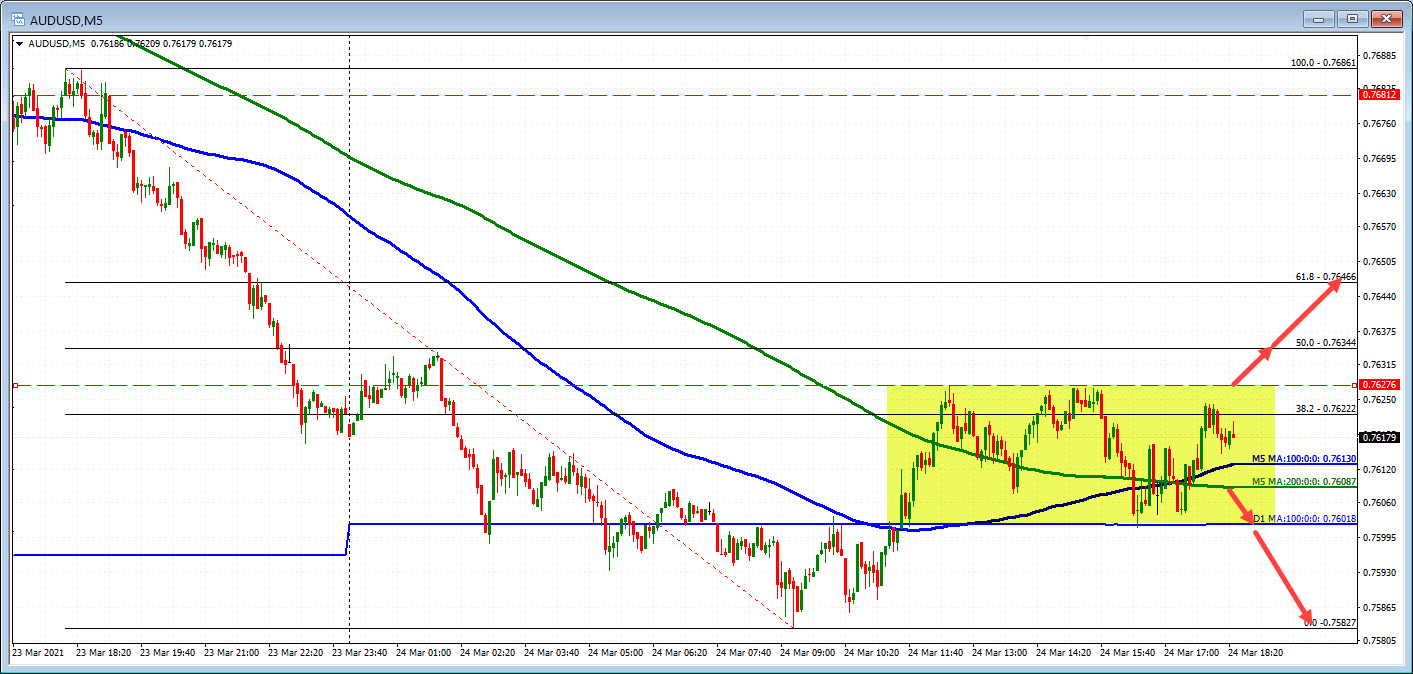 AUDUSD on the five in the chart