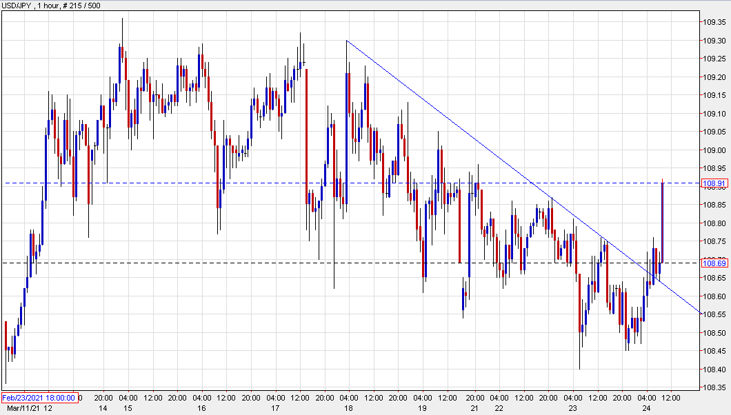 USD/JPY at the highs of the day