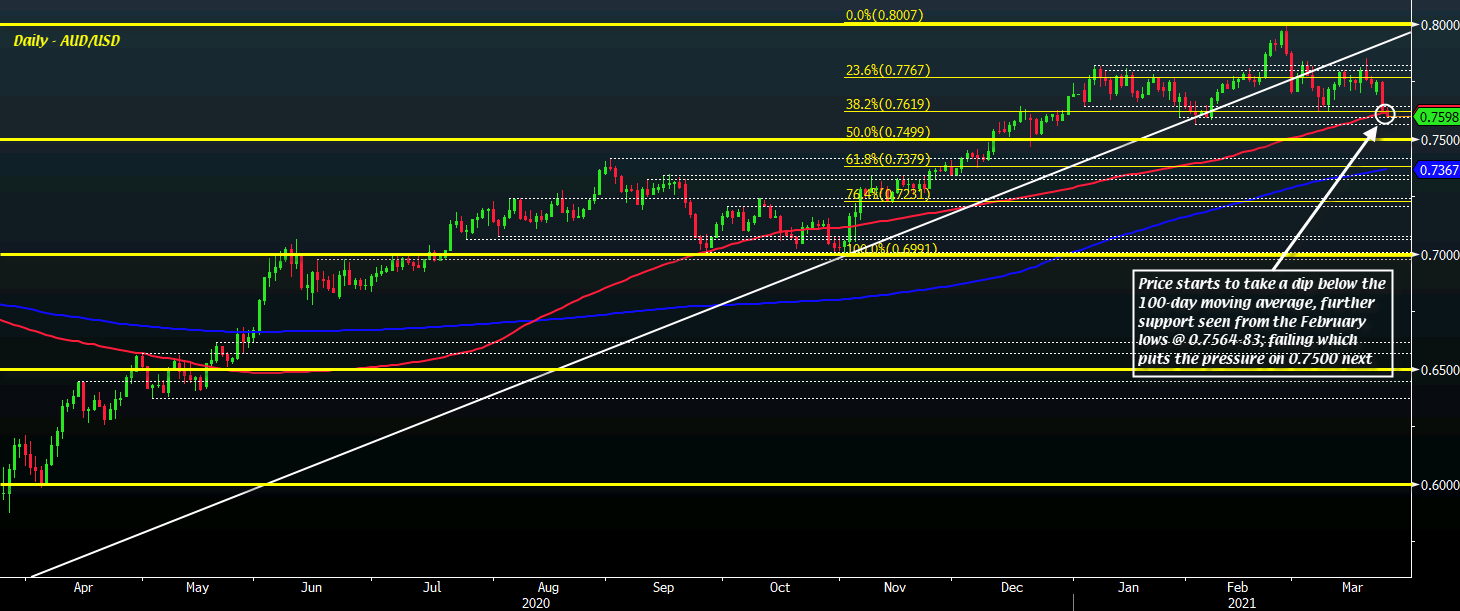 AUD/USD challenges key support level as sellers search for more downside momentum