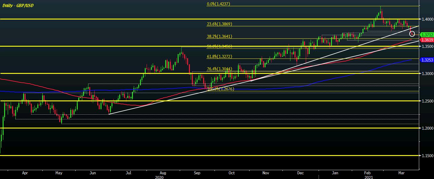 GBP/USD D1 24-03