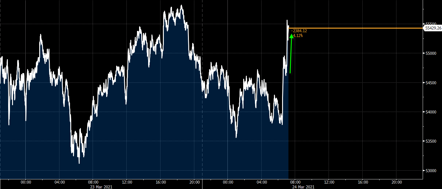 Bitcoin gets a little pop higher as Elon Musk endorses buying a Tesla with the cryptocurrency