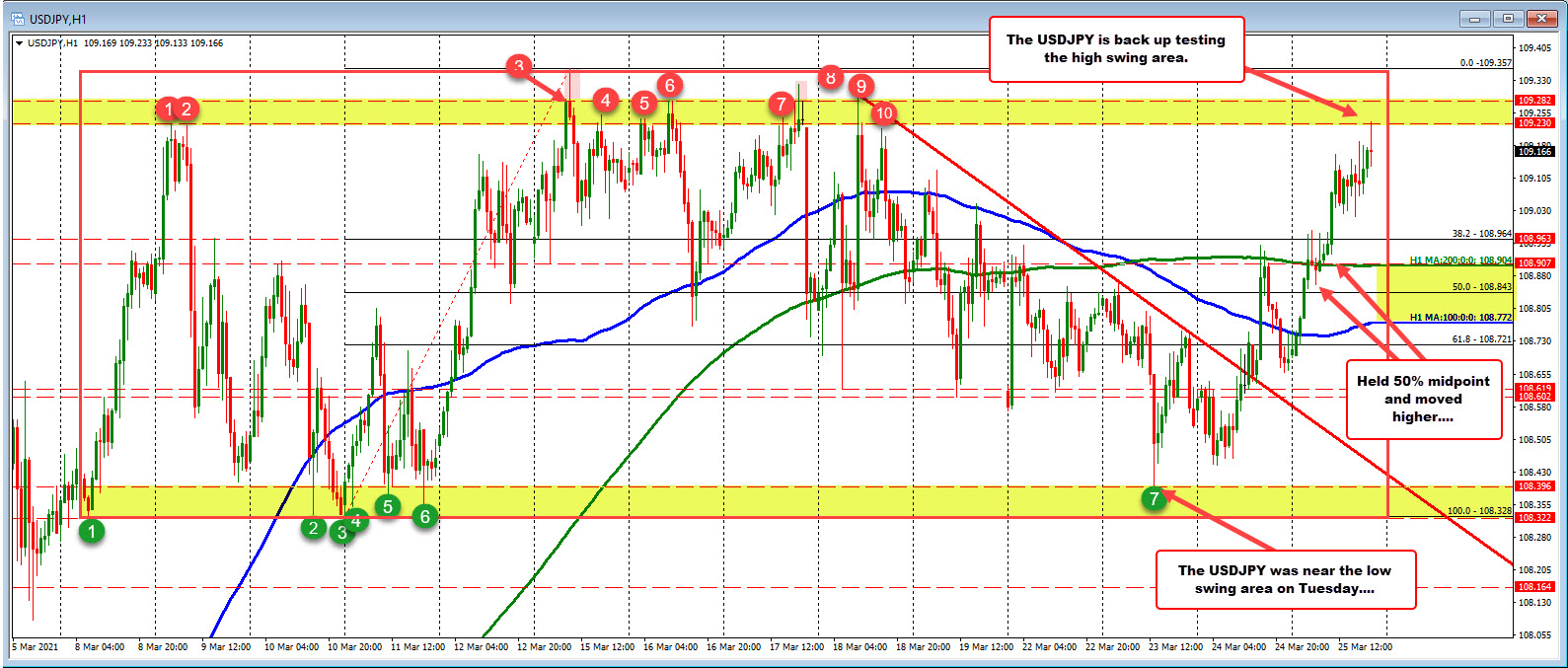 USDJPY moves close to the swing highs of the 14-day range. Backs off.