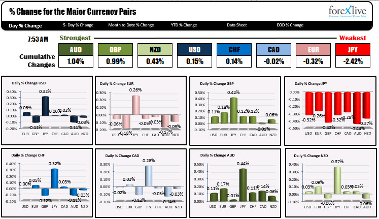 The USD is mixed in early NA trading
