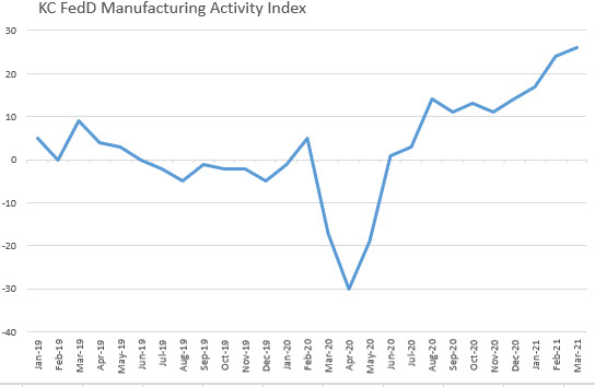 KC Fed Manufadturing index