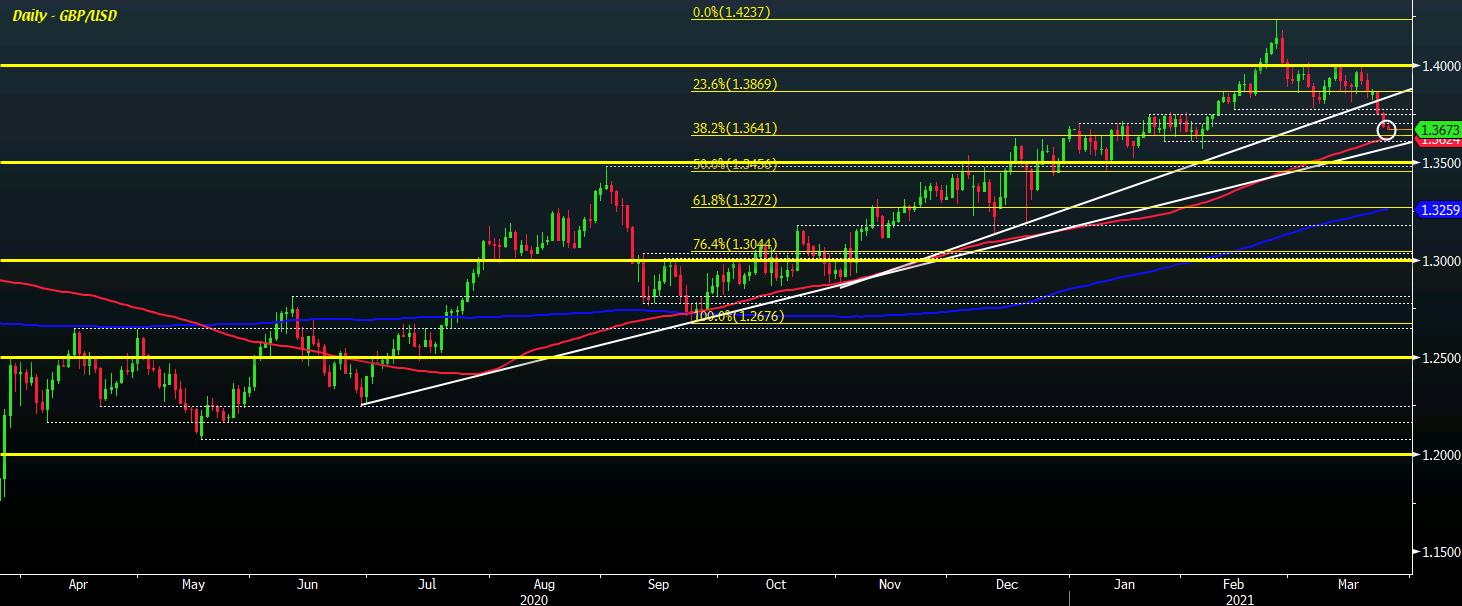 GBP/USD D1 25-03