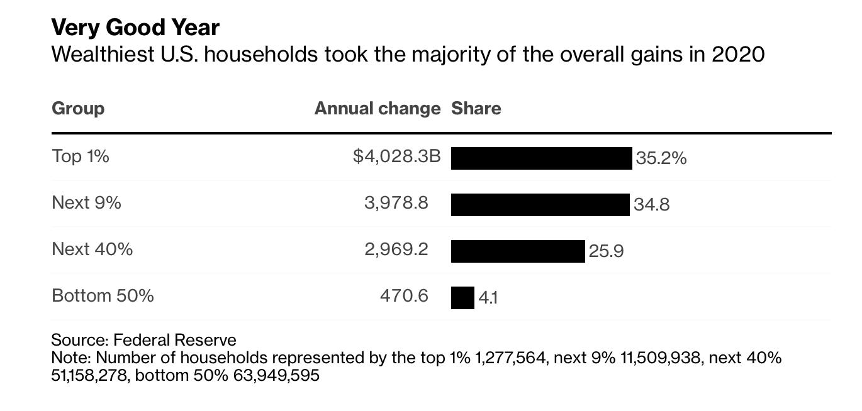 US wealthy