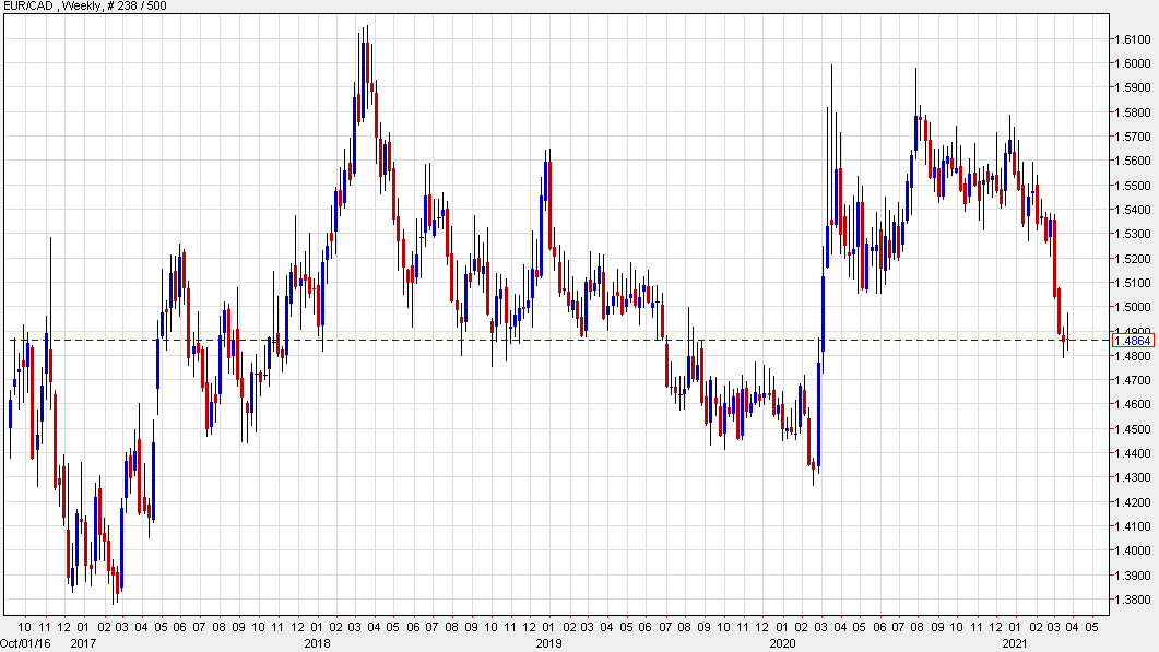 TD on USD/CAD and EUR/CAD