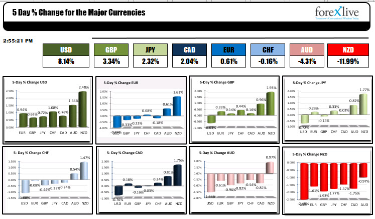 The USD was the strongest of the majors this week