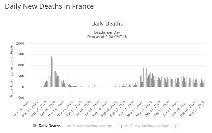 Francia muertes por Covid
