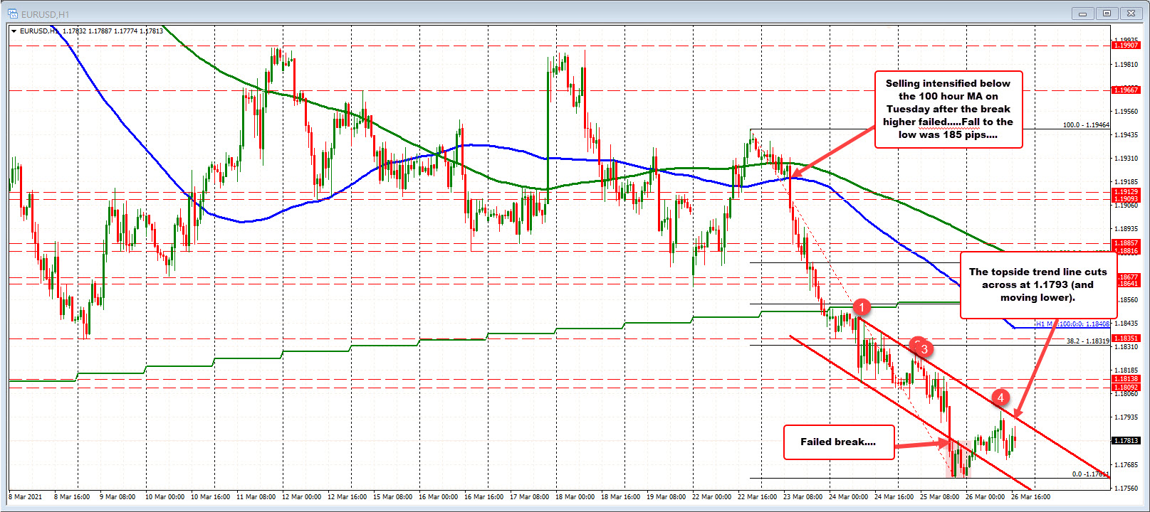 Declines from Tuesday have seen the price move down around 185 pips