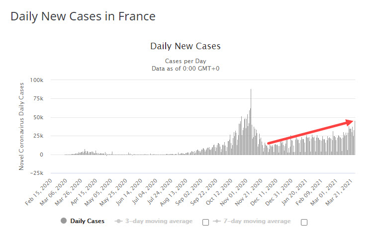 France case count is rising