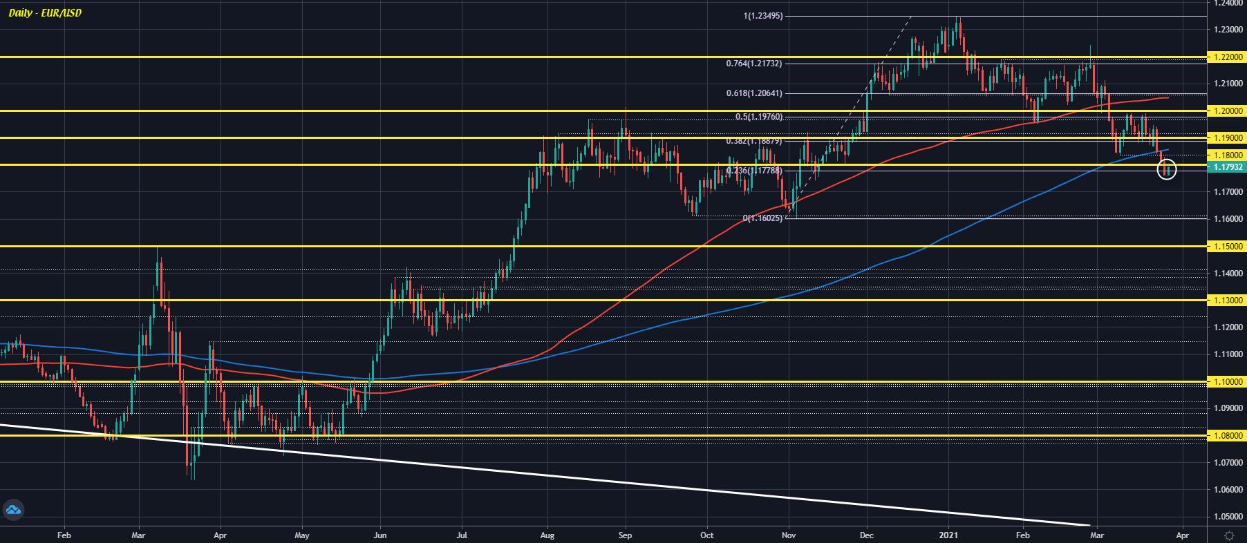 EUR/USD D1 26-03