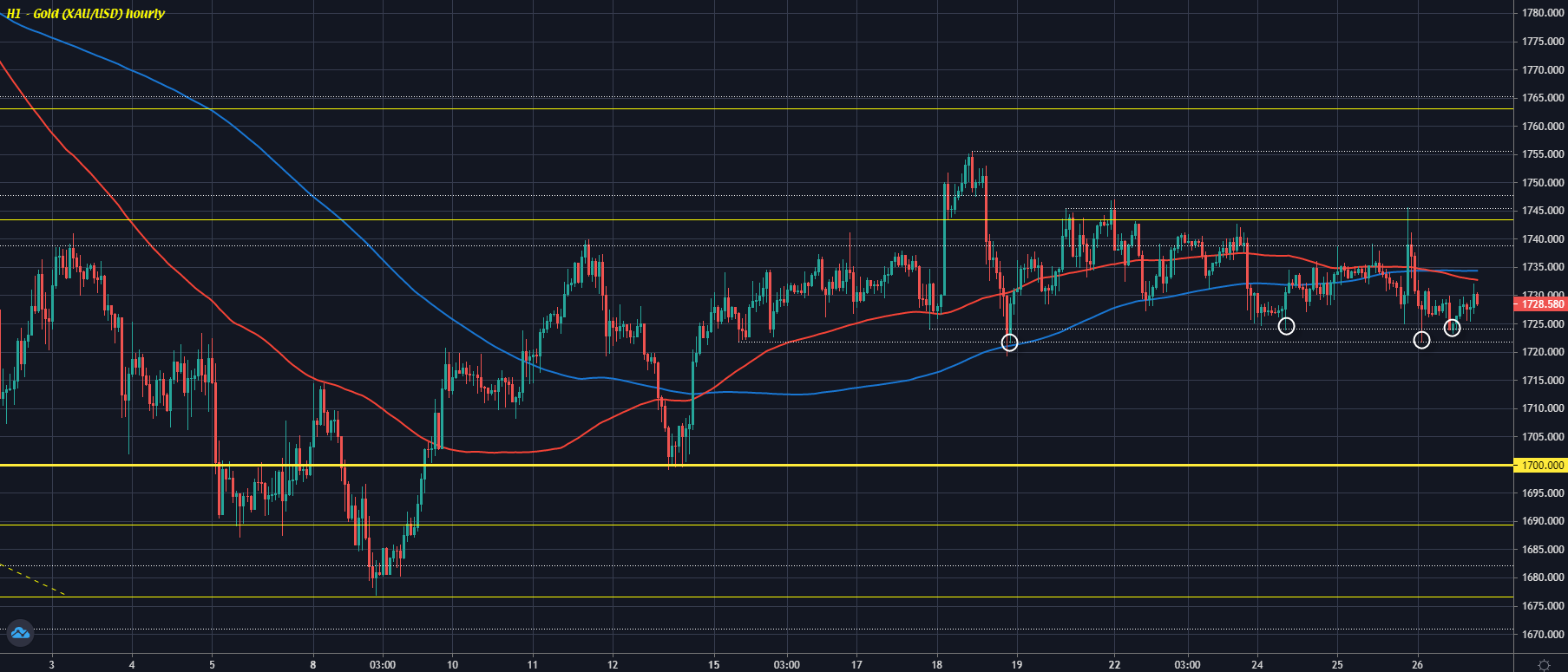 Gold continues lackluster form this week, what's next?