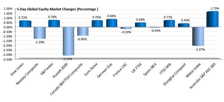 Los cambios de 5 días de los principales mercados bursátiles mundiales