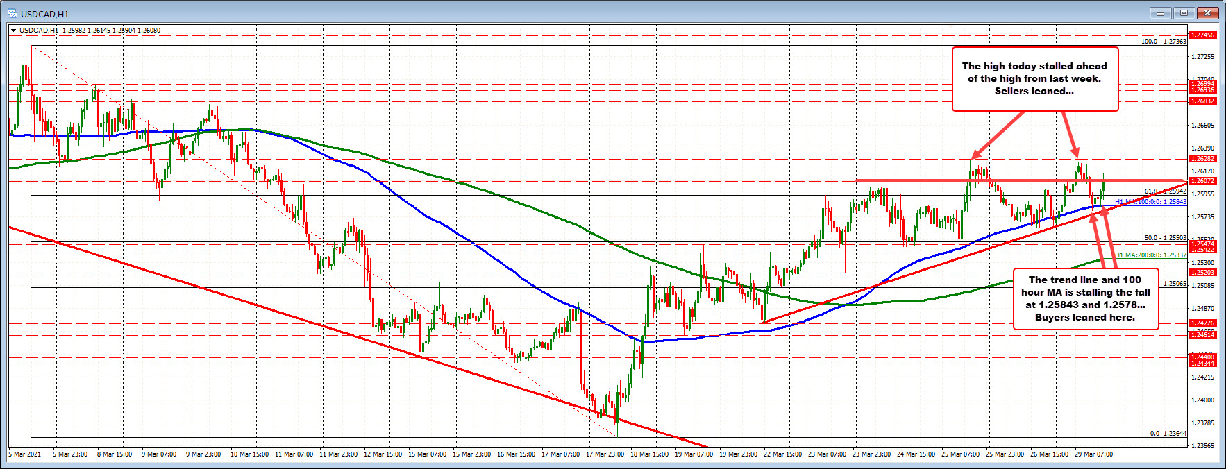 USDCAD higher on the day, and finding buyers on dips near technical levels