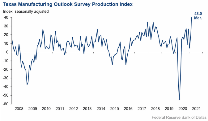 Dallas Fed March manufacturing activity