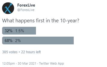 US10y poll