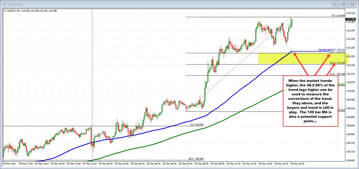 EURUSD on the 5-minute chart