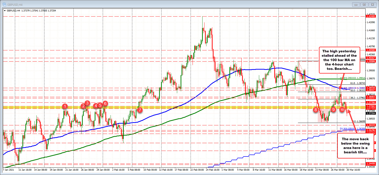 GBPUSD on the 4-hour chart