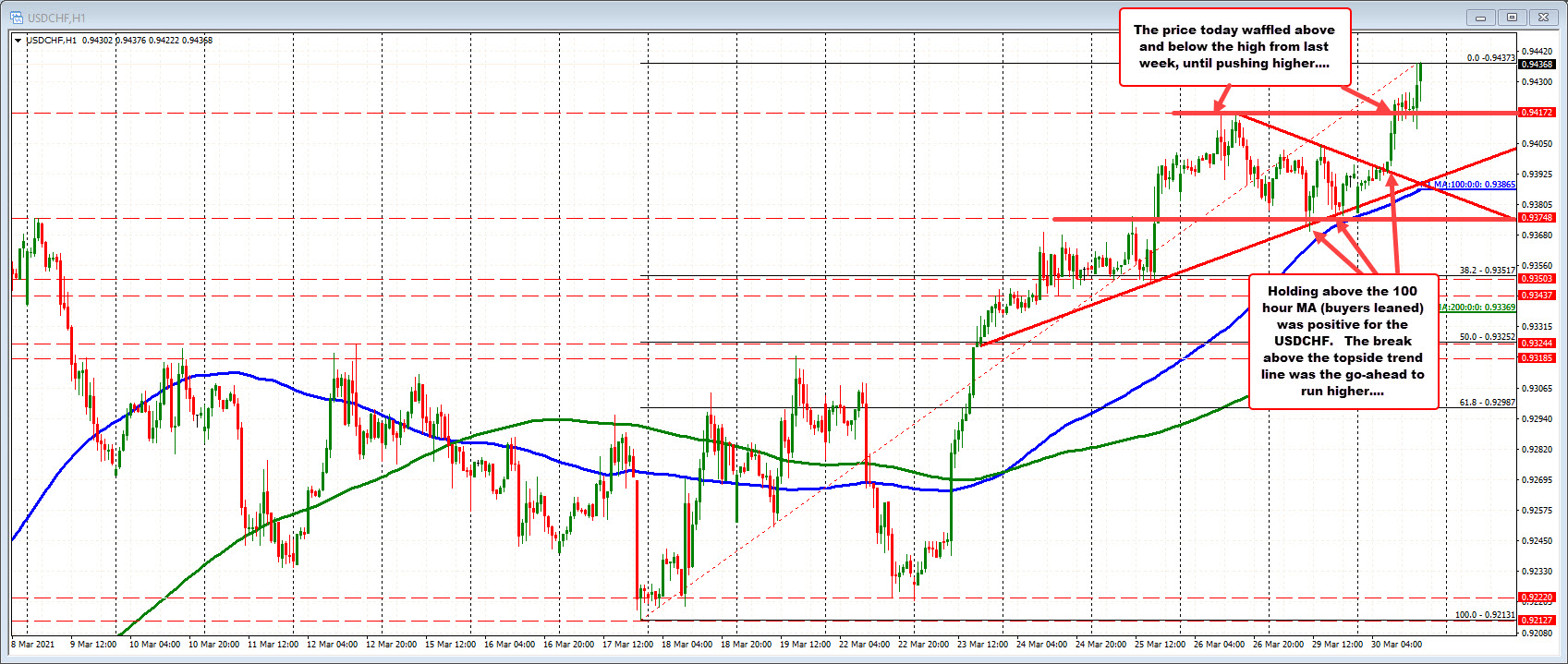 USDCHF follows the trend higher in the USD today