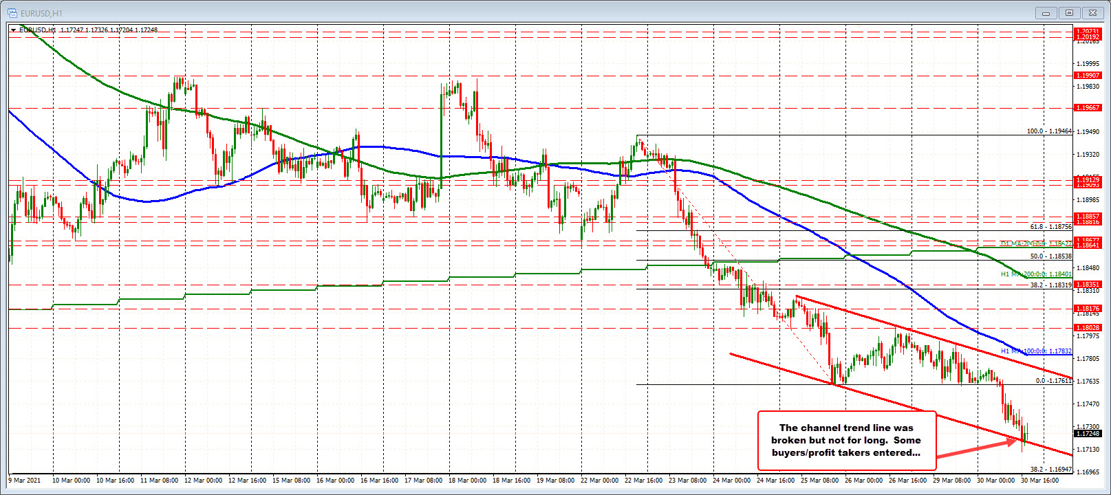 The price remains below 5-minute MA level/trend line/retracement on the intraday chart.