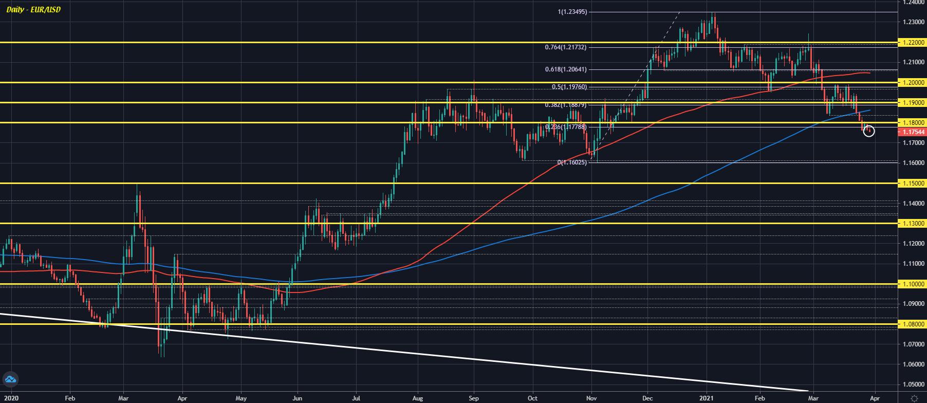 EUR/USD D1 30-03