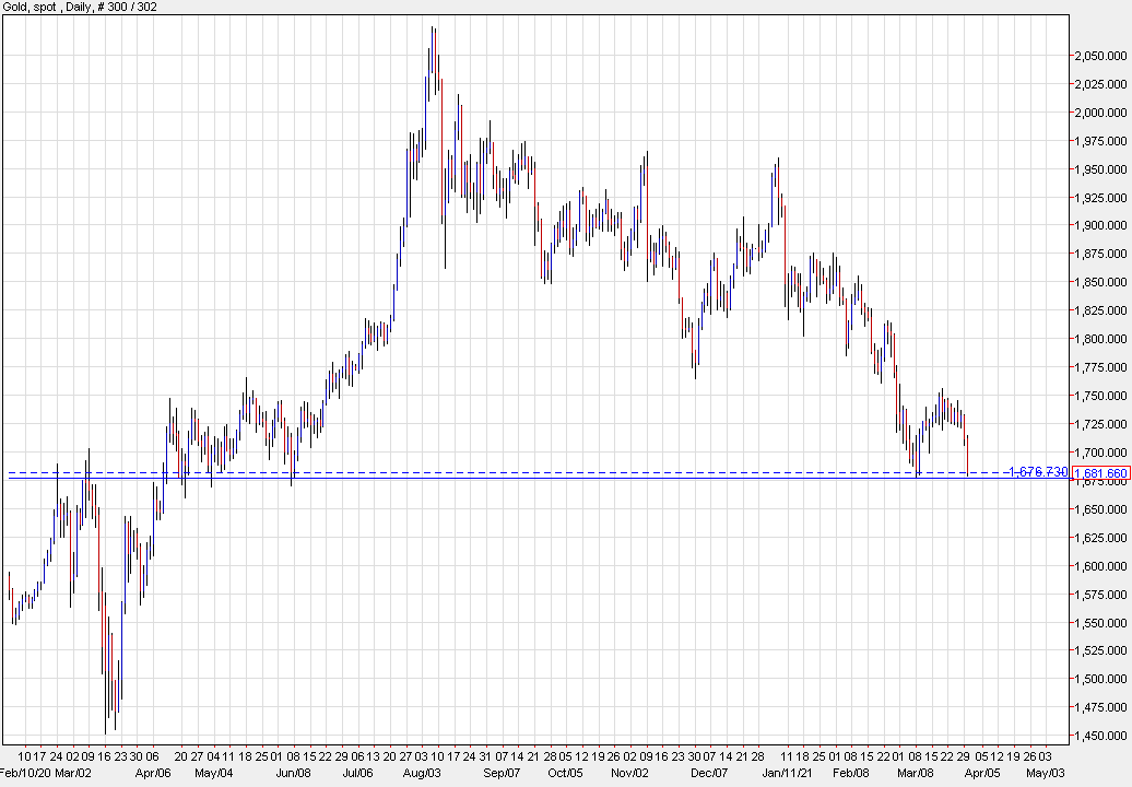 Gold nears $1676