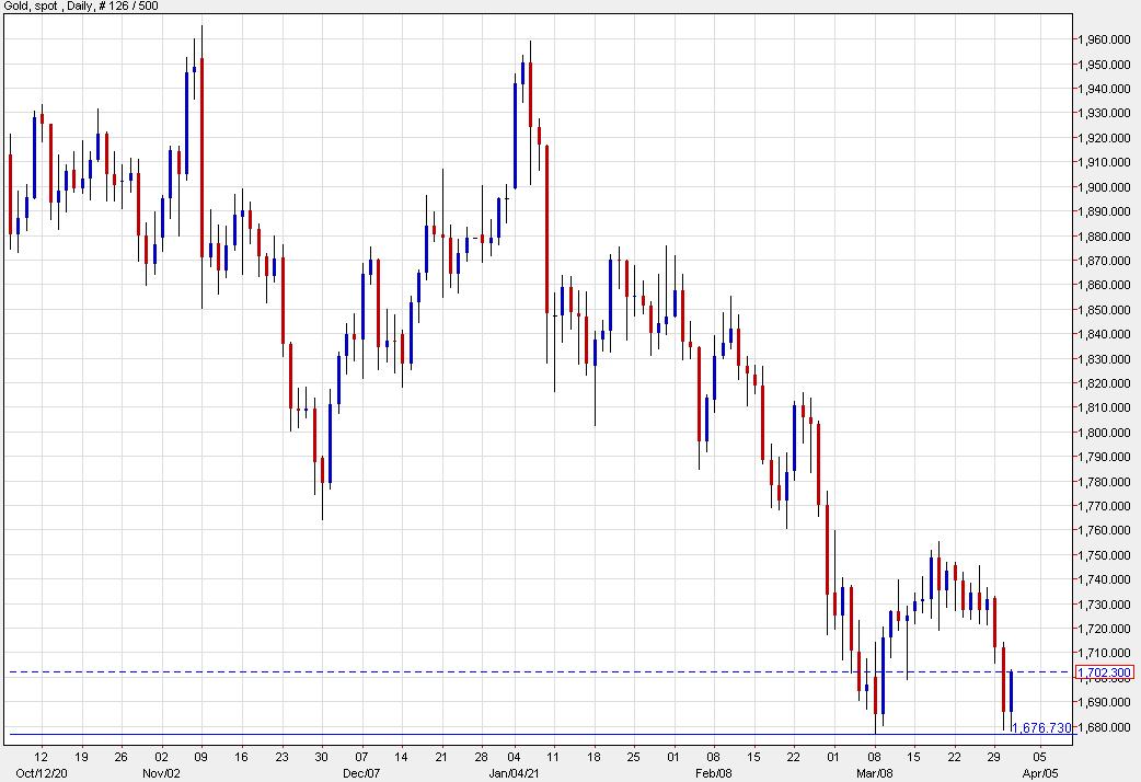 El rebote del oro de hoy se extiende a $ 17