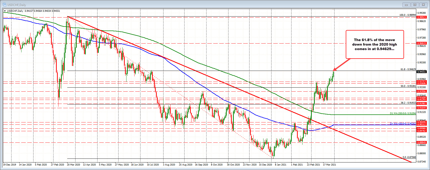 USDCHF on the daily chart