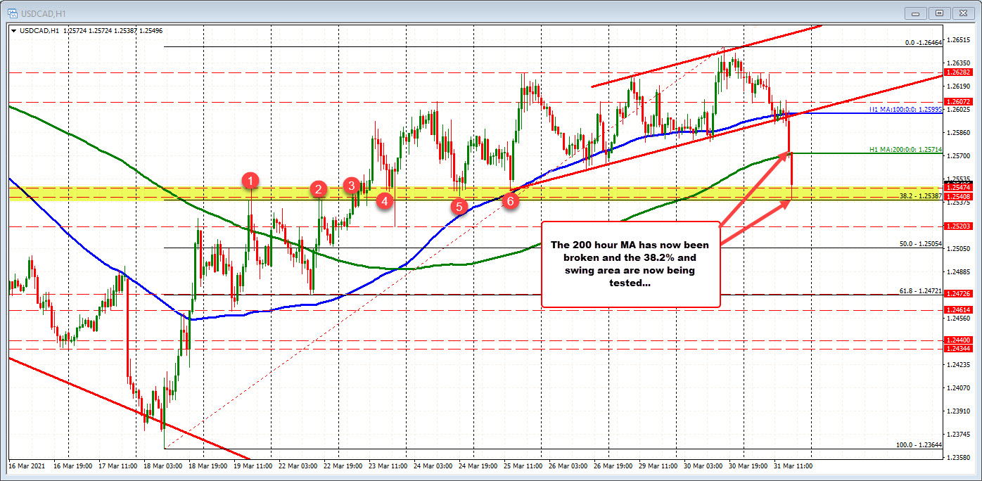 Tests swing area and retracement after breaking the 200 hour MA