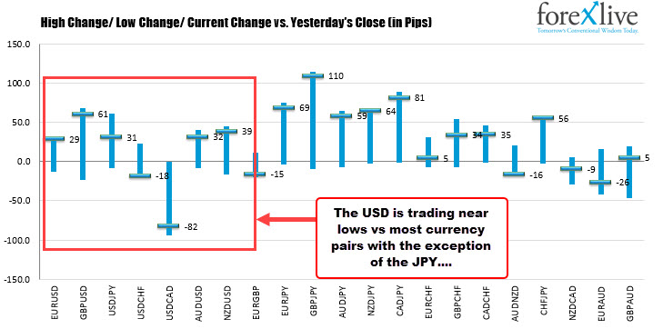 The USD is moving lower vs most currenceis
