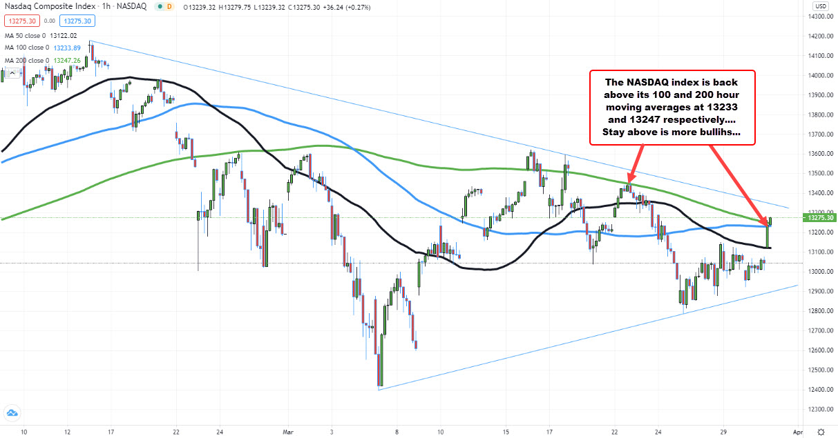 Last test at the highs last week, found sellers against the 200 hour MA