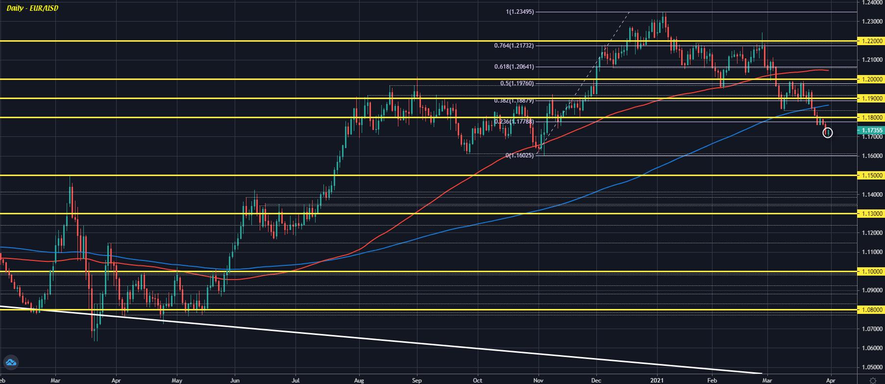 EUR/USD D1 31-03