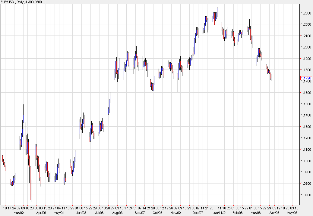Bank of America on the euro