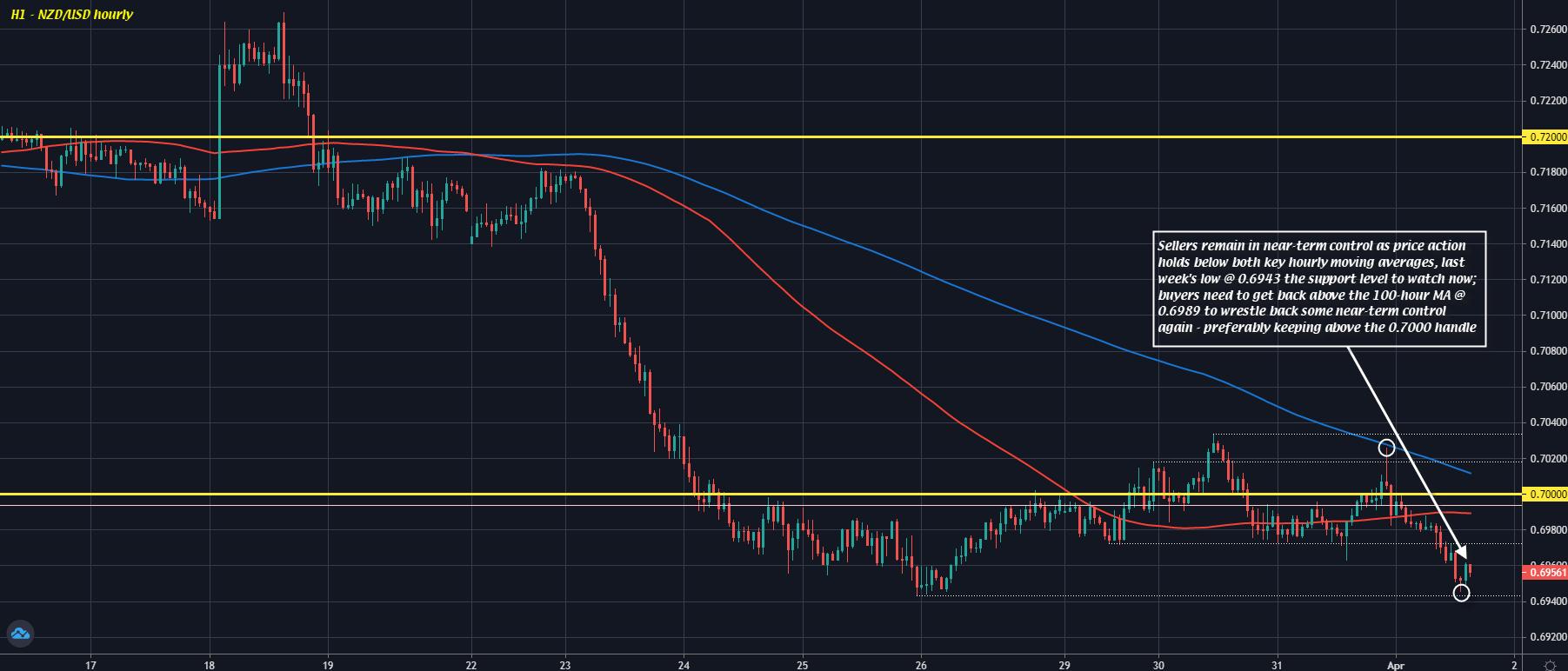 NZD/USD H1 01-04