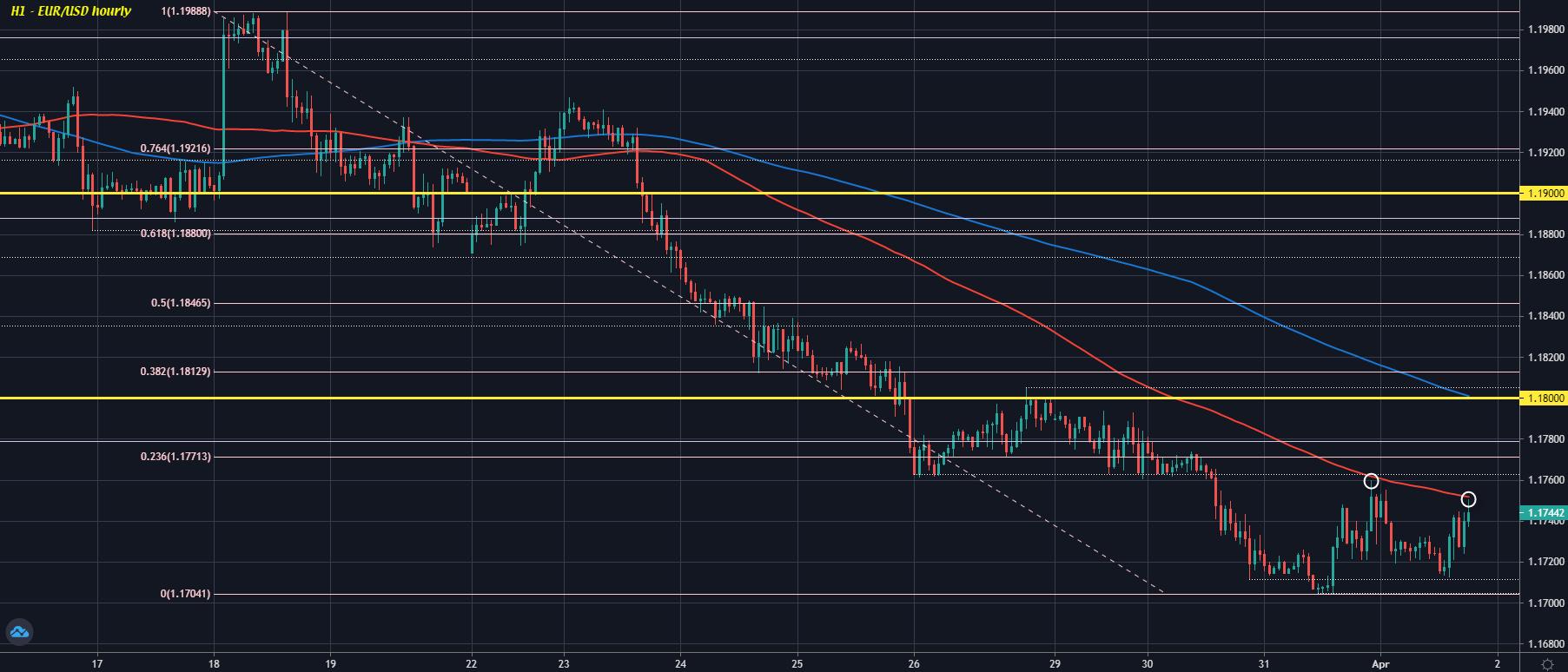 EUR / USD H1 01-04