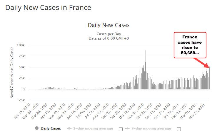 El aumento del recuento de casos en Francia llevó a Macron a abandonar la reapertura e impuso nuevas restricciones