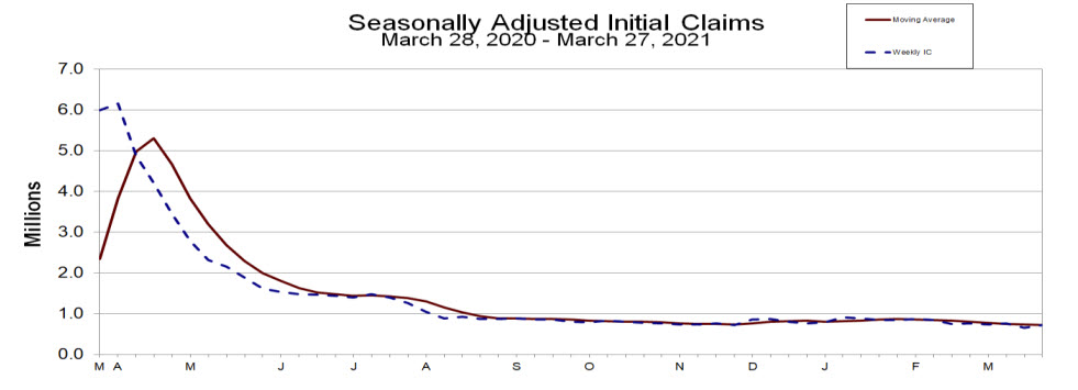 US initial jobless claims and continuing claims for the current week