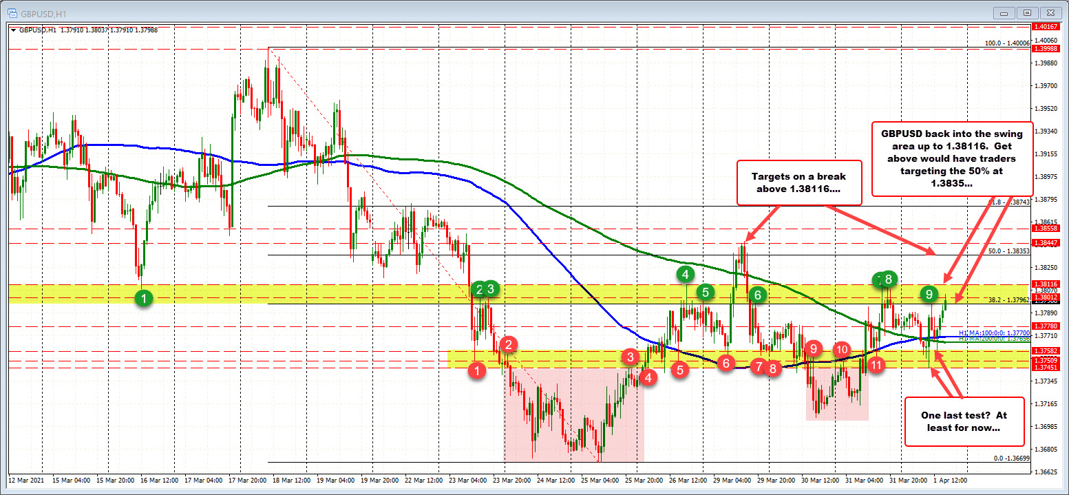 New high for the day in the GBPUSD