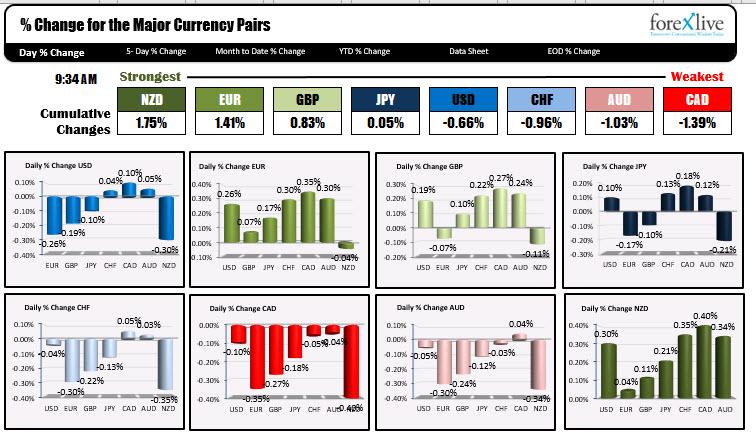The US dollar is getting weaker