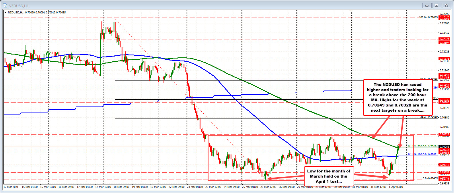 The price has pushed above the200 hour moving average. Can the buyers keep themomentum going?