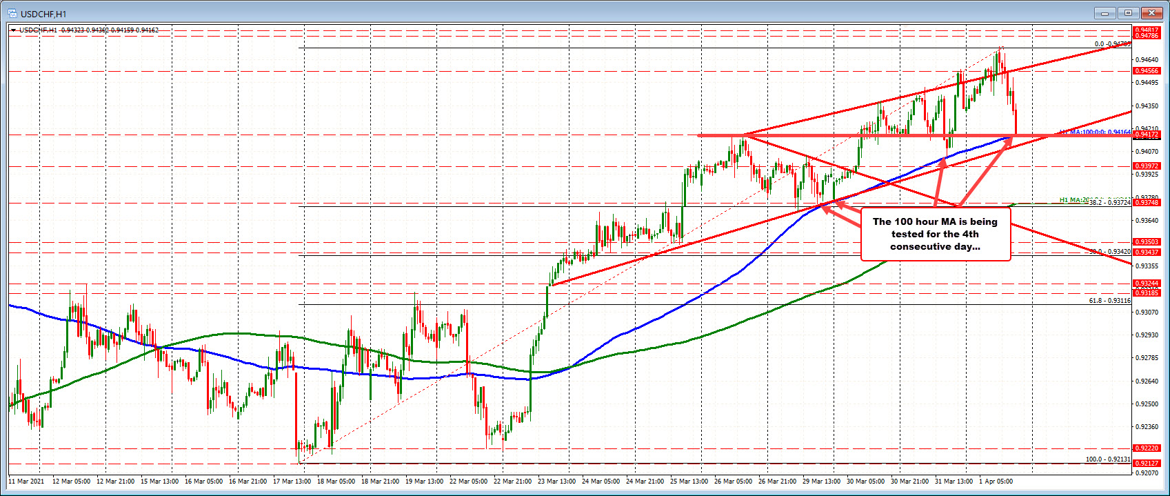 USDCHF on the hourly chart