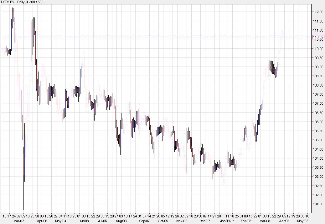 Se acerca más alza del USD / JPY, dice Credit Suisse