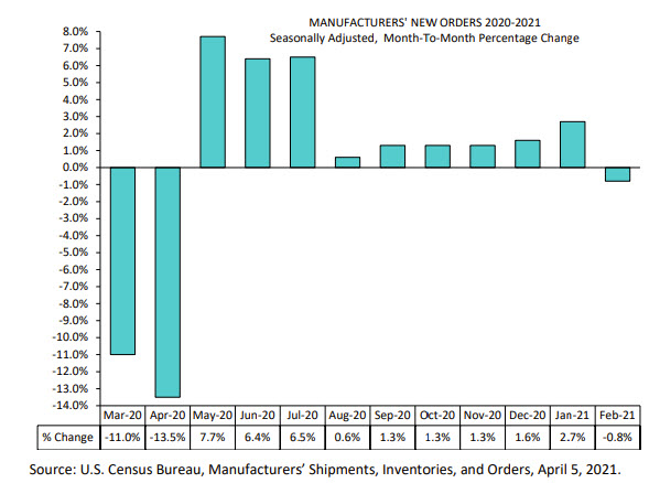 US factory orders for February