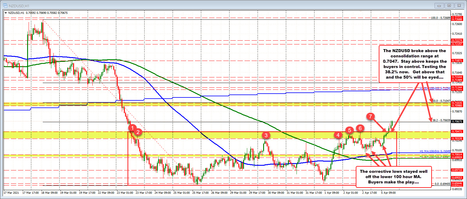 Swing high area at 0.70328 to 0.70471
