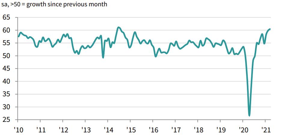 Markit US service index chart