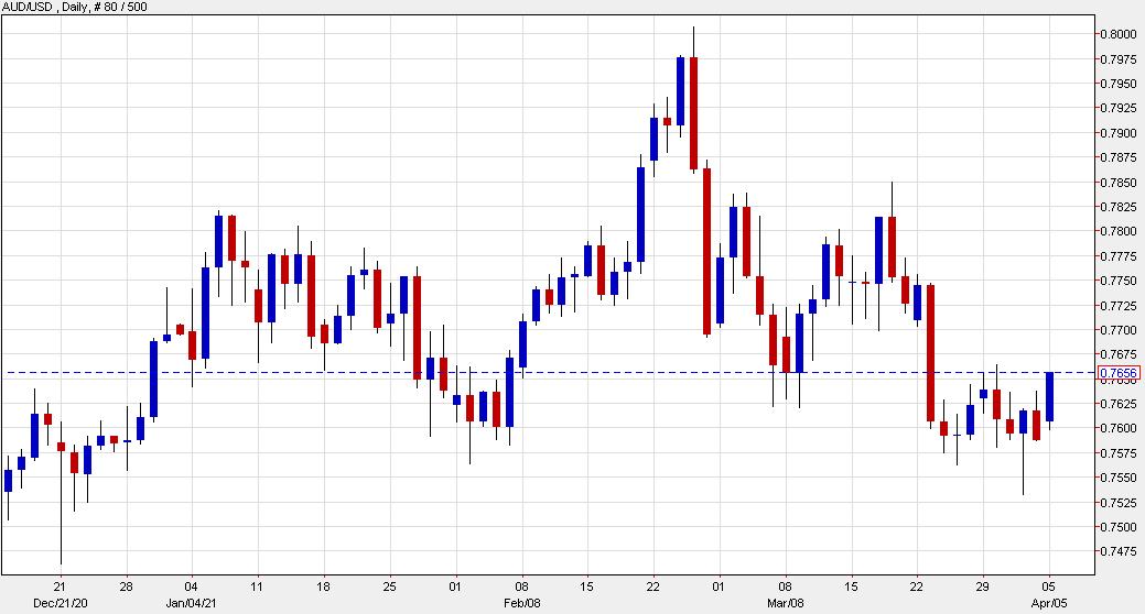 US dollar lower across the board