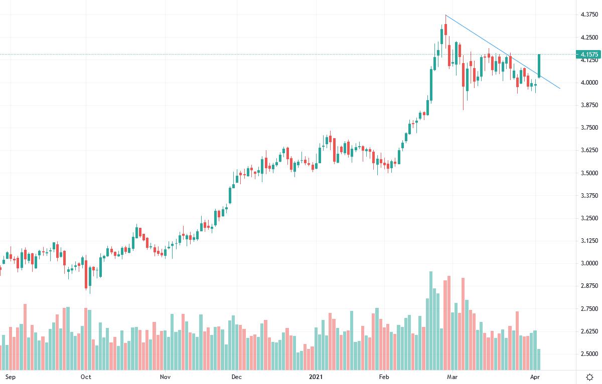 Copper prices rise 4%